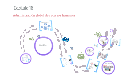 Administración global de recursos humanos