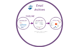 Email Archives