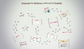Copy of Integração das Mulheres no Mercado de Trabalho