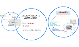 Copy of MEDIO AMBIENTE AMERICANO