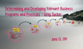 Determining and Developing Relevant Business Programs and Pr