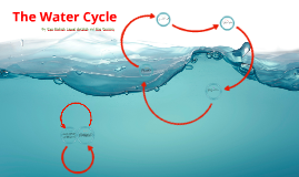 The Water Cycle By: Pryce Markson, Lauryn Hornstein, and Alexa Morrissey