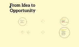 From Idea to Opportunity