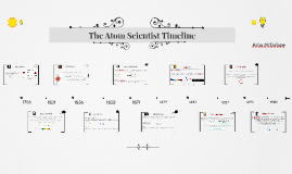 The Atom Scientist Timeline