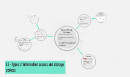 Unit 2: 1.3 - Types of information access and storage devices