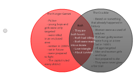 The hunger games vs the crucible venn diagram by melissa wiggins on the hunger games vs the crucible venn diagram by melissa wiggins on prezi ccuart Choice Image