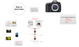 The Keys to DSLR Video
