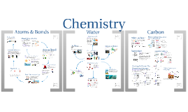 Copy of AP Bio- Matter 1:  Atoms, Water, & Carbon