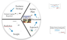 Enabling Business Strategy with Strategic Workforce Planning and Management