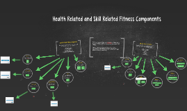 Health Related and Skill Related Fitness Components