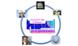 The Periodic Table of Elements: Representing Calcium