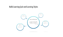 Kolb's Learning Cycle and Learning Styles