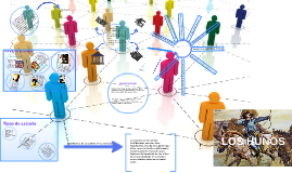 Copy of  LAS INSTITUCIONES SOCIALES