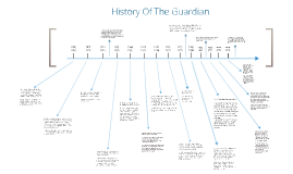 History Of The Guardian