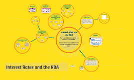 Interest Rates and the RBA