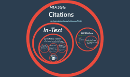 Copy of MLA Style Citations