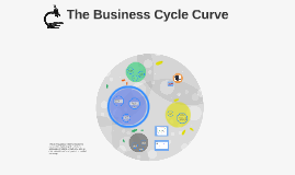 The Business Cycle Curve
