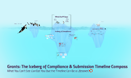 Grants: The Iceberg of Compliance & Submission Timeline Compass