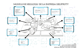 Copy of MODELO CANVAS DE LA EMPRESA DELYFRUTY