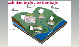 Watersheds, Aquifers, and Groundwater