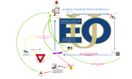 Academic Standards Policy and Process