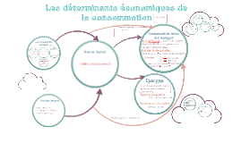 Copy of Les déterminants économiques de la consommation