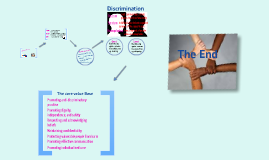 Unit 2 -Task 1 - Concepts Of Equality, Diversity and rights