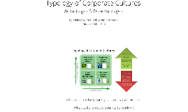 Copy of Typology of Corporate Cultures