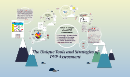Copy of Copy of Unique Tools and Strategies of  PYP Assessment