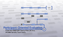 Participant-Oriented Evaluation