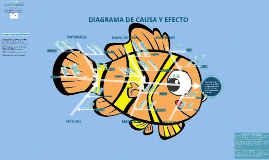 Copy of DIAGRAMA DE CAUSA Y EFECTO