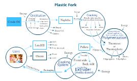 LCA Plastic Fork