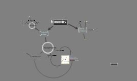 Copy of Economics Mind Map