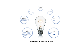 Quick History of Nintendo Home Consoles