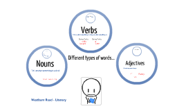 Westburn Road - Literacy: Different types of words.