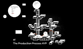 AVP The Production Process AAVP