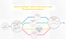 Noah Holdings' Current Business and Perspectives Analysis