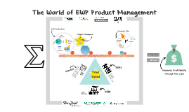 The World of EWP Product Management
