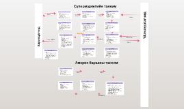 Copy of Copy of Дэлгүүрийн процесс