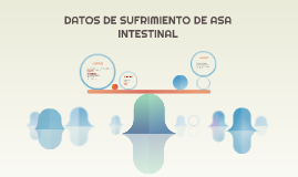 DATOS CLÍNICOS DE SUFRIMIENTO DE ASA INTESTINAL