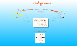 Copy of Holograms - Basic Principles
