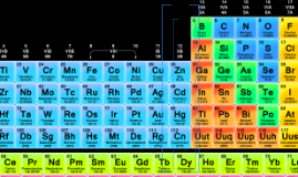 The groups of the periodic table