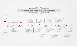 Current and Prospective EPT Timelines