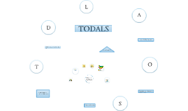 Copy of Copy of TODALS- 6 Key Map Components