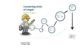 Converting Units of Lenth