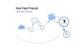 Movie Project Proposal Steps