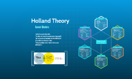 Holland Codes