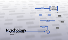 Copy of Pyschology