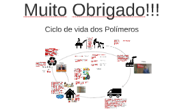 Ciclo de Vida do plástico.