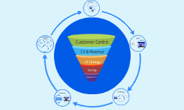 Customer Experience SCS